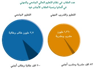 arabischestudenten